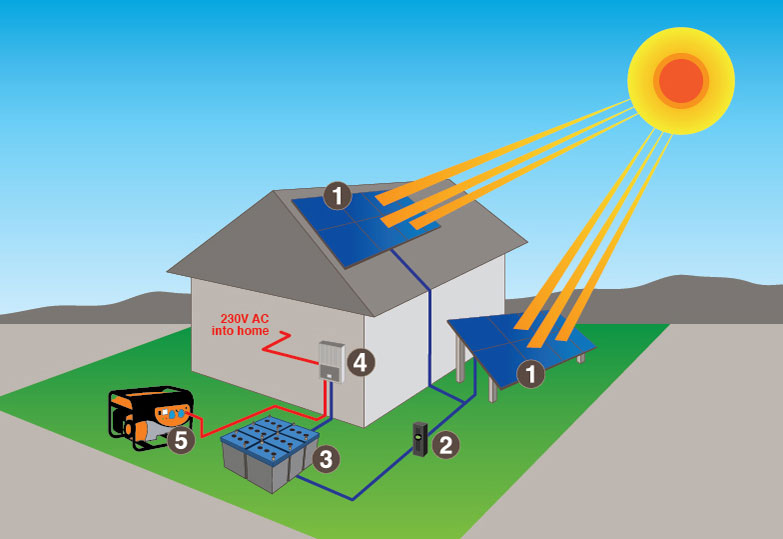 Off Grid Solar Systems Solar Electric Technology