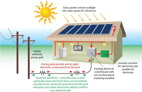 Photovoltaic Pv Solar Solar Electric Technology
